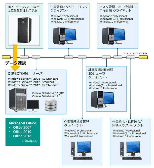 d6_system