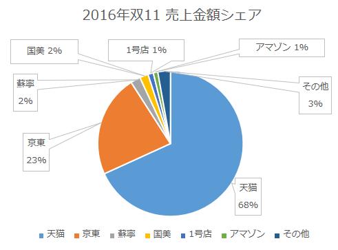 %e5%8f%8c11%e3%82%b7%e3%82%a7%e3%82%a2